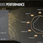 AMD lanza los Ryzen Pro, su nueva línea de procesadores