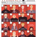 'Game of Thrones' temporada 7: ¿Quién vive, quién muere?